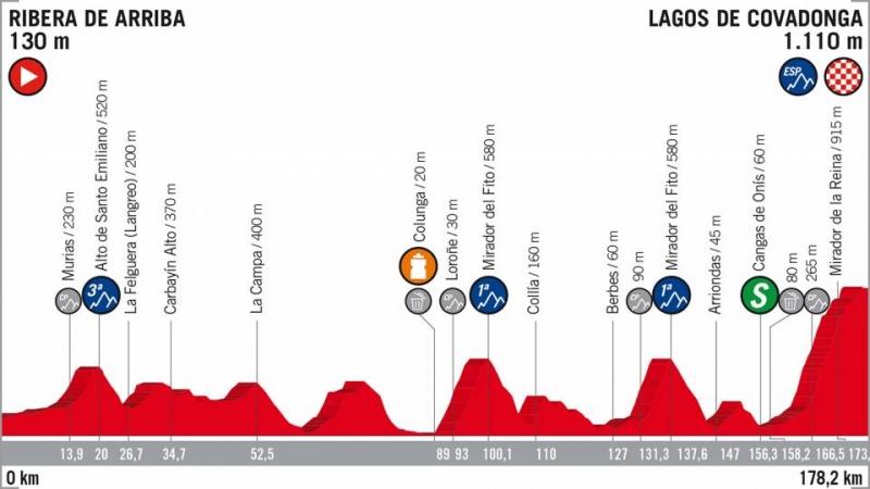 Вуэльта Испании-2018, превью этапов: 15 этап, Рибера-де-Арриба - Лагос-де-Ковадонга