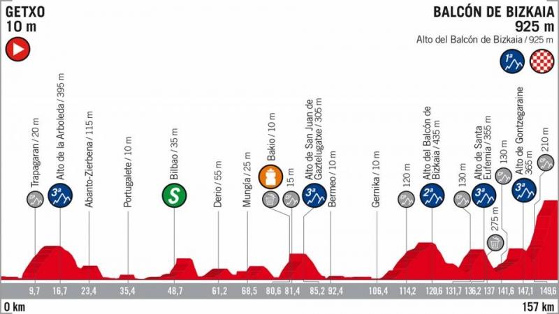 Вуэльта Испании-2018, превью этапов: 17 этап, Гечо - Балкон-де-Бискайя