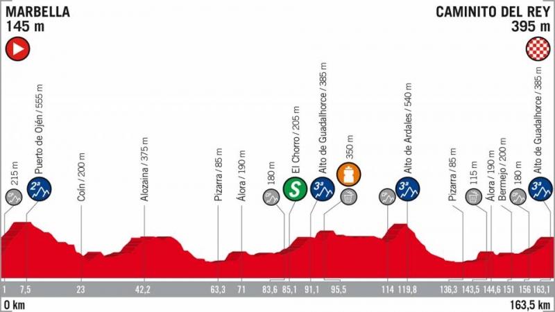 Вуэльта Испании-2018, превью этапов: 2 этап, Марбелья - «Королевская тропа»
