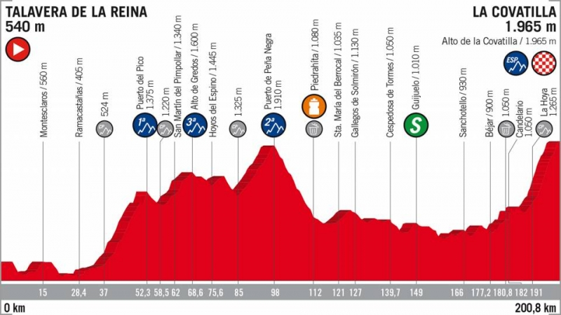 Вуэльта Испании-2018, превью этапов: 9 этап, Талавера-де-ла-Рейна - Ла-Коватилья
