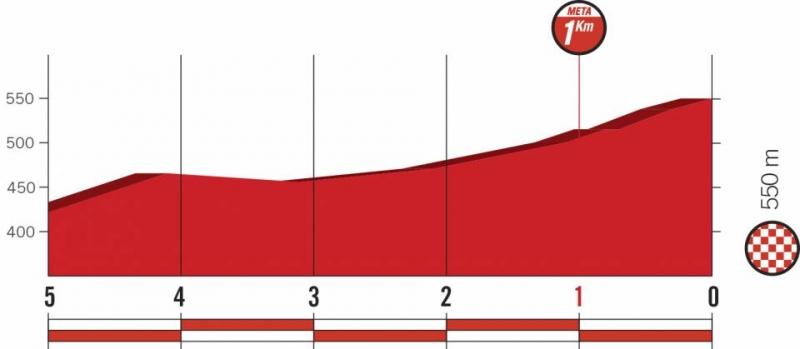 Вуэльта Испании-2018, превью этапов: 8 этап, Линарес - Альмаден