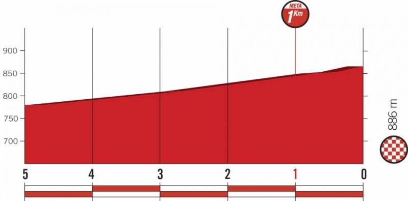Вуэльта Испании-2018, превью этапов: 7 этап, Пуэрто-Лумбрерас - Посо-Алькон
