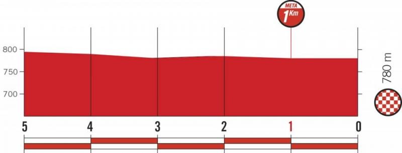 Вуэльта Испании-2018, превью этапов: 10 этап, Саламанка - Фермоселье. Бермильо-де-Саяго