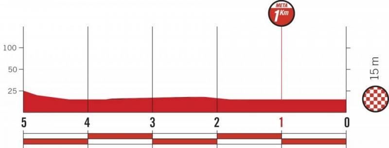 Вуэльта Испании-2018. Альтиметрия маршрута