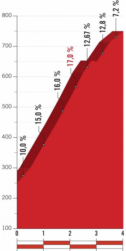 Вуэльта Испании-2018, превью этапов: 14 этап, Систьерна - Лес Праэрес де Нава