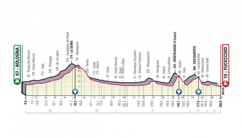 Джиро д'Италия-2019. Презентация маршрута