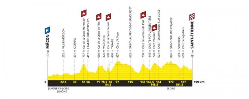 Тур де Франс-2019. Презентация маршрута