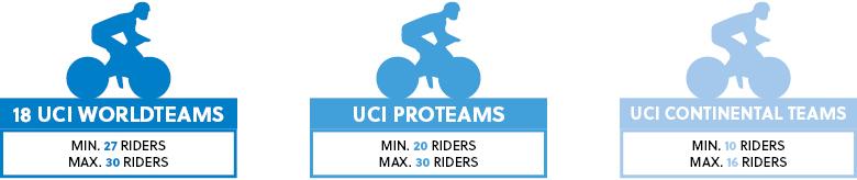 реформы UCI