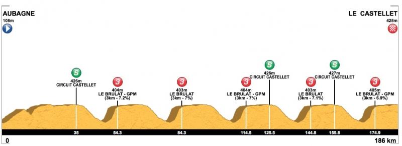 Тур Прованса-2019. Этап 3