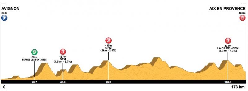 Тур Прованса-2019. Этап 4