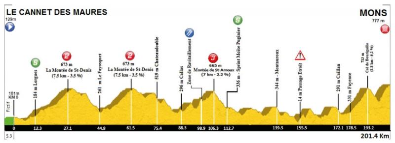 Tour cycliste international du Haut Var-2019. Этап 2