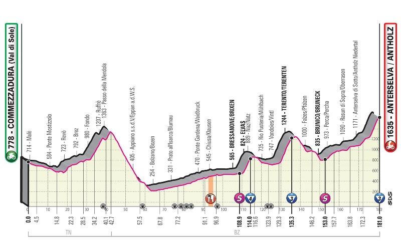 17 этап Джиро-2019