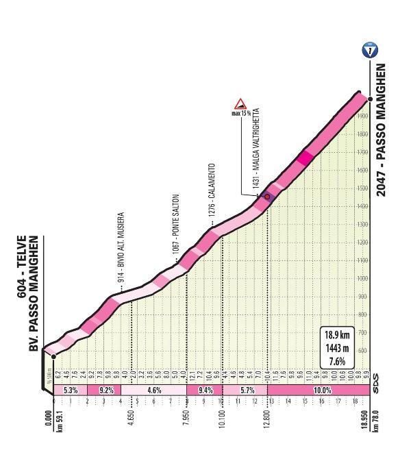 20 этап Джиро-2019