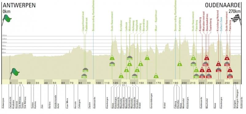 Тур Фландрии-2019. Превью