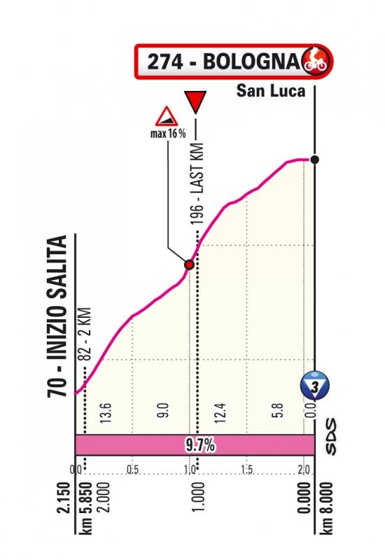 Джиро д'Италия-2019, превью этапов: 1 этап, Болонья - Сан-Лука
