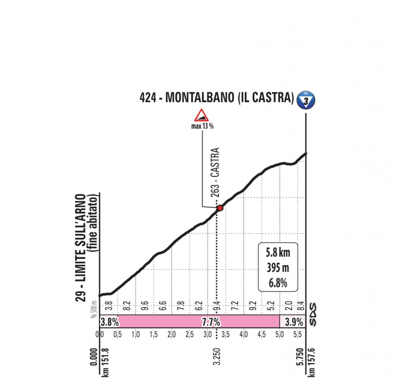 Джиро д'Италия-2019, превью этапов: 2 этап, Болонья - Фучеккьо