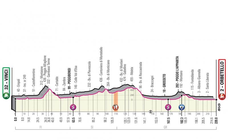 Джиро д'Италия-2019, превью этапов: 3 этап, Винчи - Орбетелло