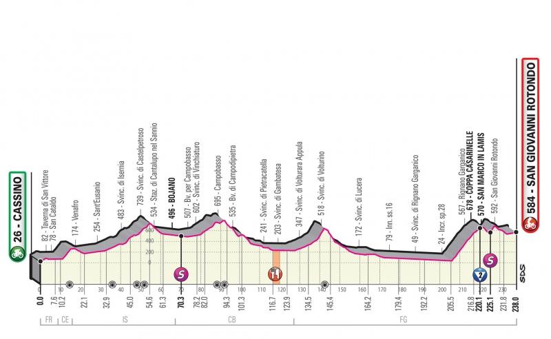 Джиро д'Италия-2019, превью этапов: 6 этап, Кассино - Сан-Джованни-Ротондо