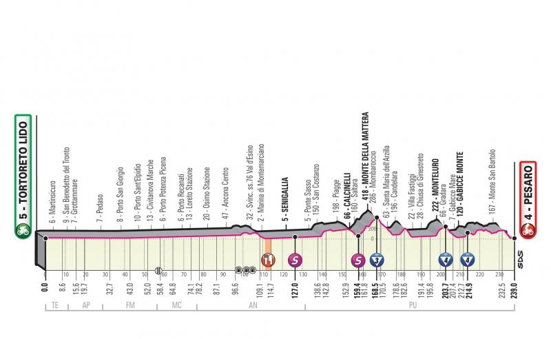 Джиро д'Италия-2019, превью этапов: 8 этап, Торторето Лидо - Пезаро