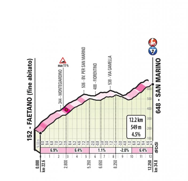 Джиро д'Италия-2019, превью этапов: 9 этап, Риччоне - Сан-Марино
