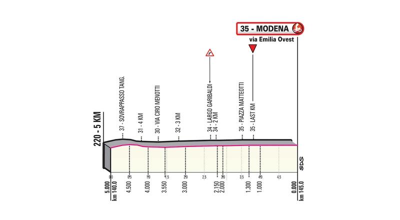 Джиро д'Италия-2019, превью этапов: 10 этап, Равенна - Модена