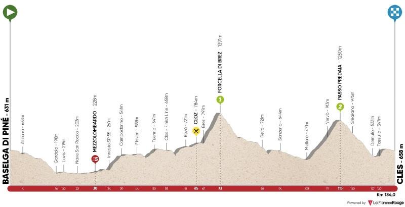 Тур Альп-2019. Этап 4