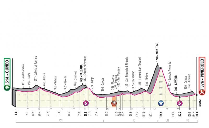 Джиро д'Италия-2019, превью этапов: 12 этап, Кунео - Пинероло