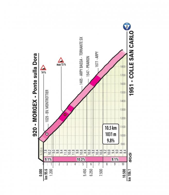 Джиро д'Италия-2019, превью этапов: 14 этап, Сен-Венсан - Курмайёр