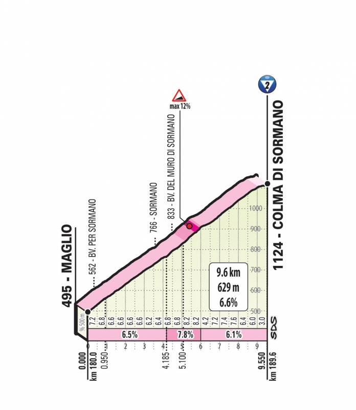Джиро д'Италия-2019, превью этапов: 15 этап, Ивреа - Комо