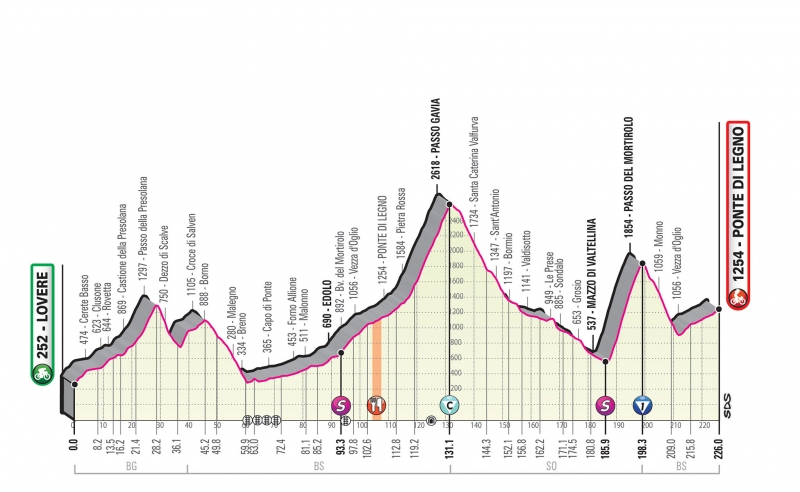 Джиро д'Италия-2019. Альтиметрия маршрута