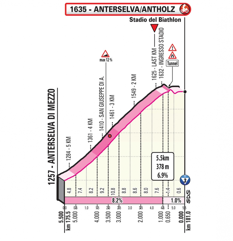 Джиро д'Италия-2019, превью этапов: 17 этап, Коммедзадура - Разун-Антерсельва