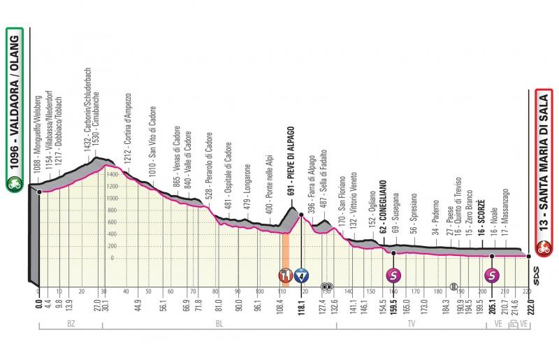 Джиро д'Италия-2019, превью этапов: 18 этап, Вальдаора / Оланг - Санта-Мария-ди-Сала