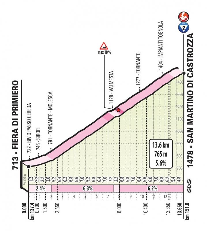 Джиро д'Италия-2019, превью этапов: 19 этап, Тревизо - Сан-Мартино-ди-Кастроцца