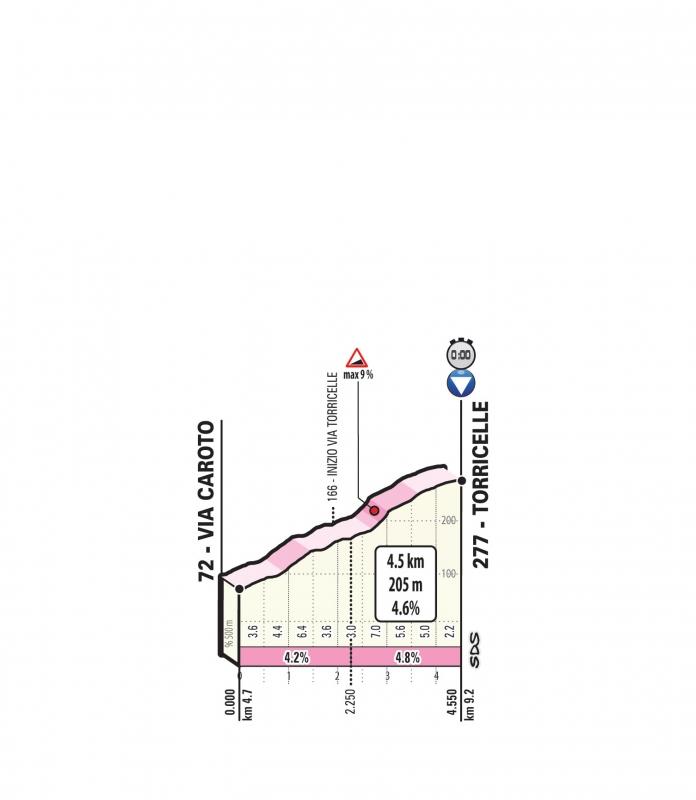 Джиро д'Италия-2019, превью этапов: 21 этап, Верона - Верона