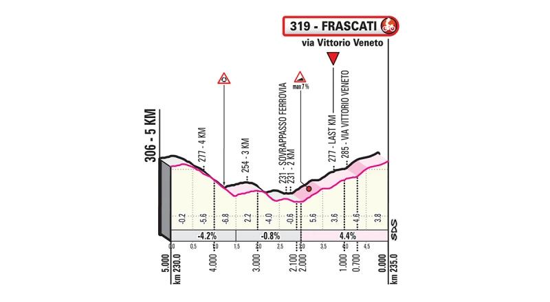 Джиро д'Италия-2019, превью этапов: 4 этап, Орбетелло - Фраскати