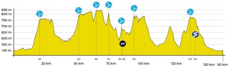 Vuelta Ciclista Comunidad de Madrid-2019. Этап 1