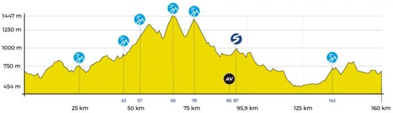 Vuelta Ciclista Comunidad de Madrid-2019. Этап 2