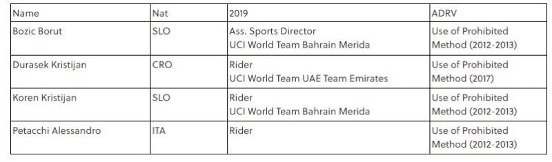 Признание Данило Хондо и новые имена велогонщиков в связи с австрийским допинг-делом «Aderlass»