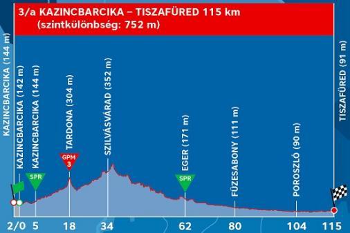 Tour de Hongrie-2019. Этап 3а