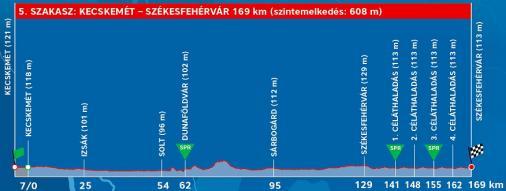 Tour de Hongrie-2019. Этап 5