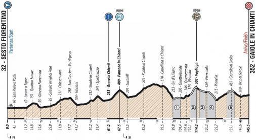 Giro Ciclistico d'Italia-2019. Этап 3