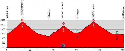 Тур Швейцарии-2019. Этап 9