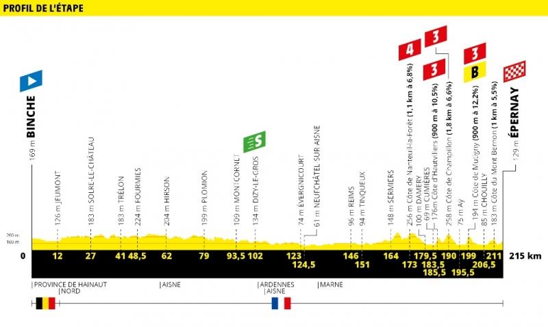 Тур де Франс-2019, превью этапов: 3 этап, Бенш - Эперне