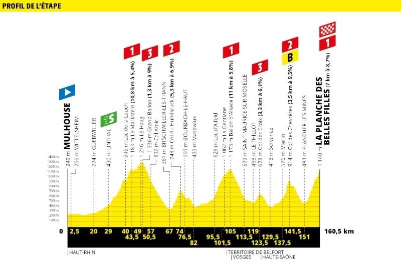 Тур де Франс-2019, превью этапов: 6 этап, Мюлуз - Ла-Планш-Де-Бель-Фий