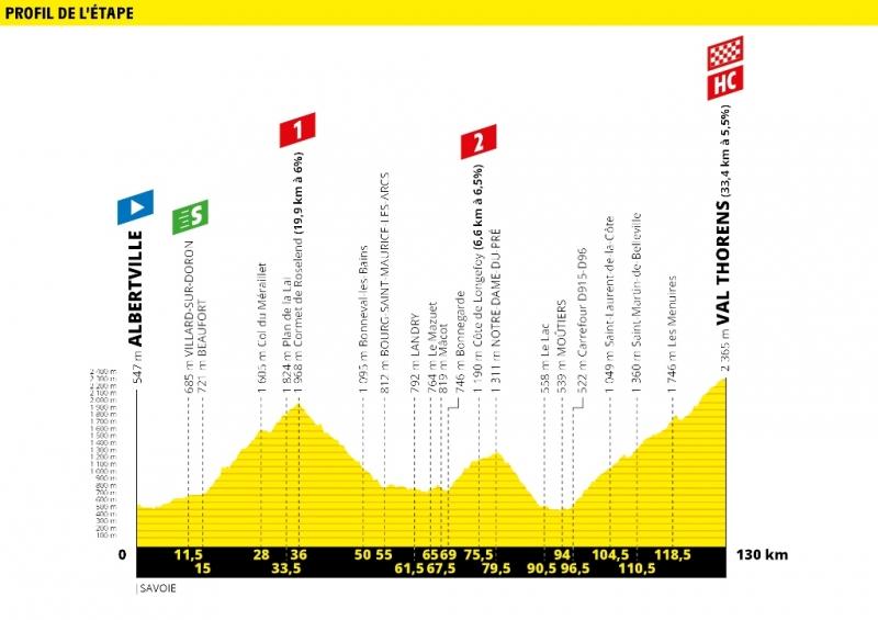 Тур де Франс-2019. Альтиметрия маршрута