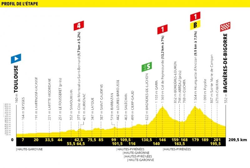 Тур де Франс-2019, превью этапов: 12 этап, Тулуза - Баньер-де-Бигор