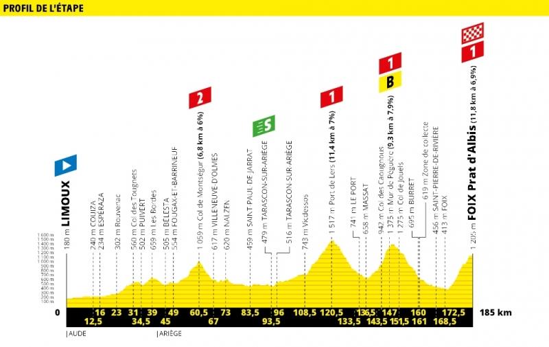 Тур де Франс-2019, превью этапов: 15 этап, Лиму - Фуа (Пра д'Альби)