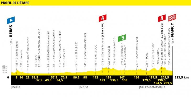 Тур де Франс-2019, превью этапов: 4 этап, Реймс - Нанси