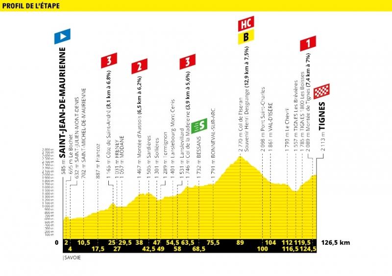 Тур де Франс-2019, превью этапов: 19 этап, Сен-Жан-де-Морьен - Тинь, 126,5 км