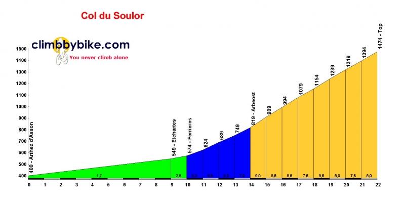 Тур де Франс-2019, превью этапов: 14 этап, Тарб - Коль дю Турмале